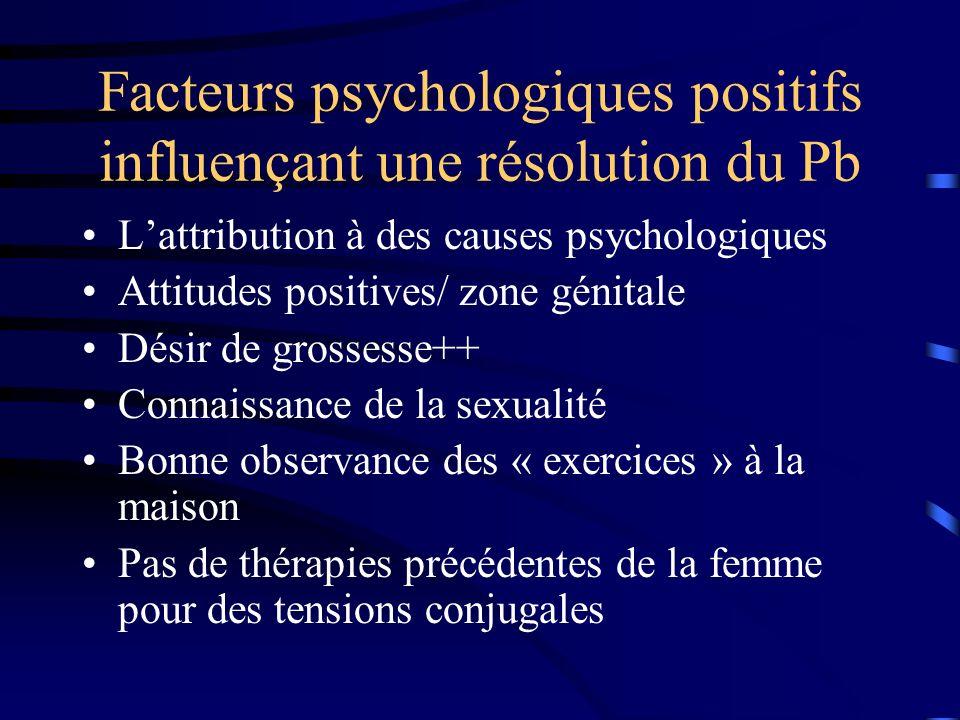 Facteurs psychologiques négatifs influençant une résolution du Pb Problèmes de désir important Peur des MST Attitudes parentales négatives/sexe Interventions chirurgicales pour le vaginisme ATCD de malformations organiques(cloisons)