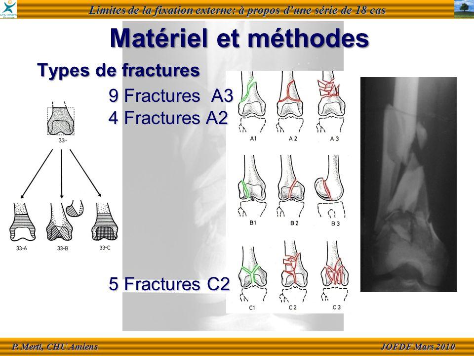 Limites de la fixation externe: à propos dune série de 18 cas JOFDF Mars 2010 JOFDF Mars 2010 P.