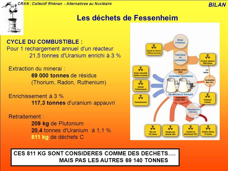 CRAN : Collectif Rhénan - Alternatives au Nucléaire CYCLE DU COMBUSTIBLE : Pour 1 rechargement annuel d'un réacteur 21,5 tonnes d'Uranium enrichi à 3