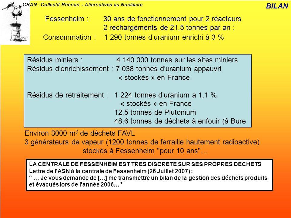 CRAN : Collectif Rhénan - Alternatives au Nucléaire Fessenheim : 30 ans de fonctionnement pour 2 réacteurs 2 rechargements de 21,5 tonnes par an : Con