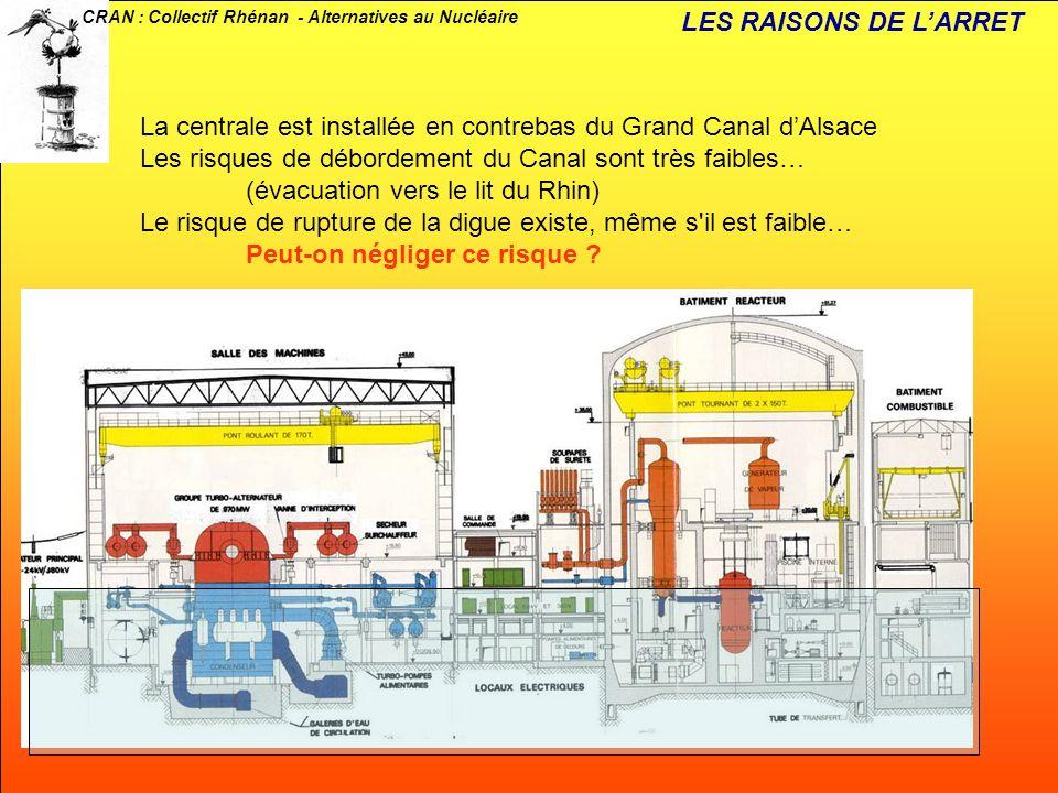 CRAN : Collectif Rhénan - Alternatives au Nucléaire LES RAISONS DE LARRET La centrale est installée en contrebas du Grand Canal dAlsace Les risques de