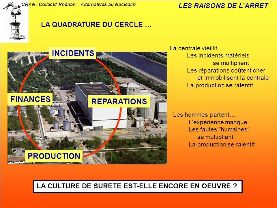 CRAN : Collectif Rhénan - Alternatives au Nucléaire INCIDENTS FINANCES REPARATIONS PRODUCTION LA QUADRATURE DU CERCLE … La centrale vieillit… Les inci