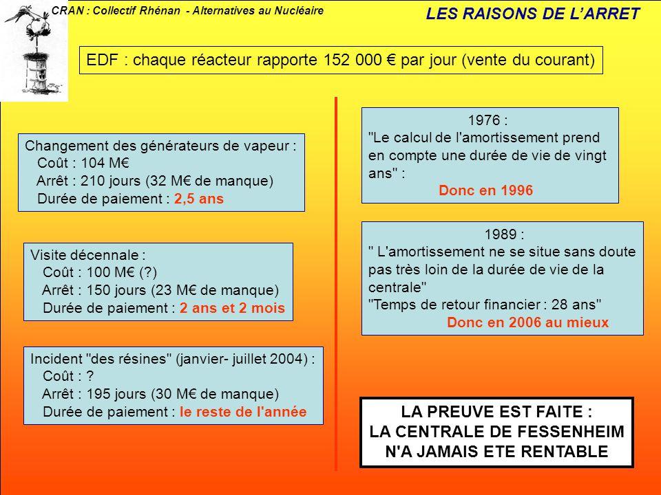 CRAN : Collectif Rhénan - Alternatives au Nucléaire EDF : chaque réacteur rapporte 152 000 par jour (vente du courant) Changement des générateurs de v