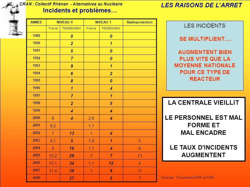 CRAN : Collectif Rhénan - Alternatives au Nucléaire ANNEENIVEAU 0NIVEAU 1Radioprotection FranceFESSENHEIMFranceFESSENHEIM 1989 00 1990 21 1991 50 1992