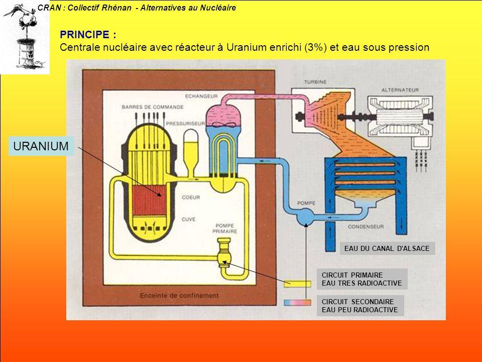 CRAN : Collectif Rhénan - Alternatives au Nucléaire PUISSANCE DES REACTEURS : 888 MW x 2 (1800 MW) Cuve : Diamètre de 4m Masse de la cuve : 263 tonnes NON-REMPLACABLE Combustible : 41 488 crayons 1 cm de diamètre et 4m de haut Masse d Uranium enrichi à 3% : environ 60 tonnes Renouvellement du combustible : par tiers (21,5 t) tous les ans Circuit primaire : Eau traitée chimiquement Température : 284 °C (322 °C) Pression : 155 bars INFOS