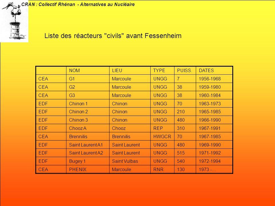 CRAN : Collectif Rhénan - Alternatives au Nucléaire NOMLIEUTYPEPUISS.DATES CEAG1MarcouleUNGG71956-1968 CEAG2MarcouleUNGG381959-1980 CEAG3MarcouleUNGG3