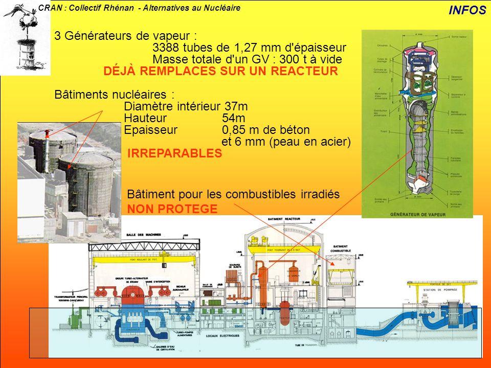 CRAN : Collectif Rhénan - Alternatives au Nucléaire 3 Générateurs de vapeur : 3388 tubes de 1,27 mm d'épaisseur Masse totale d'un GV : 300 t à vide DÉ