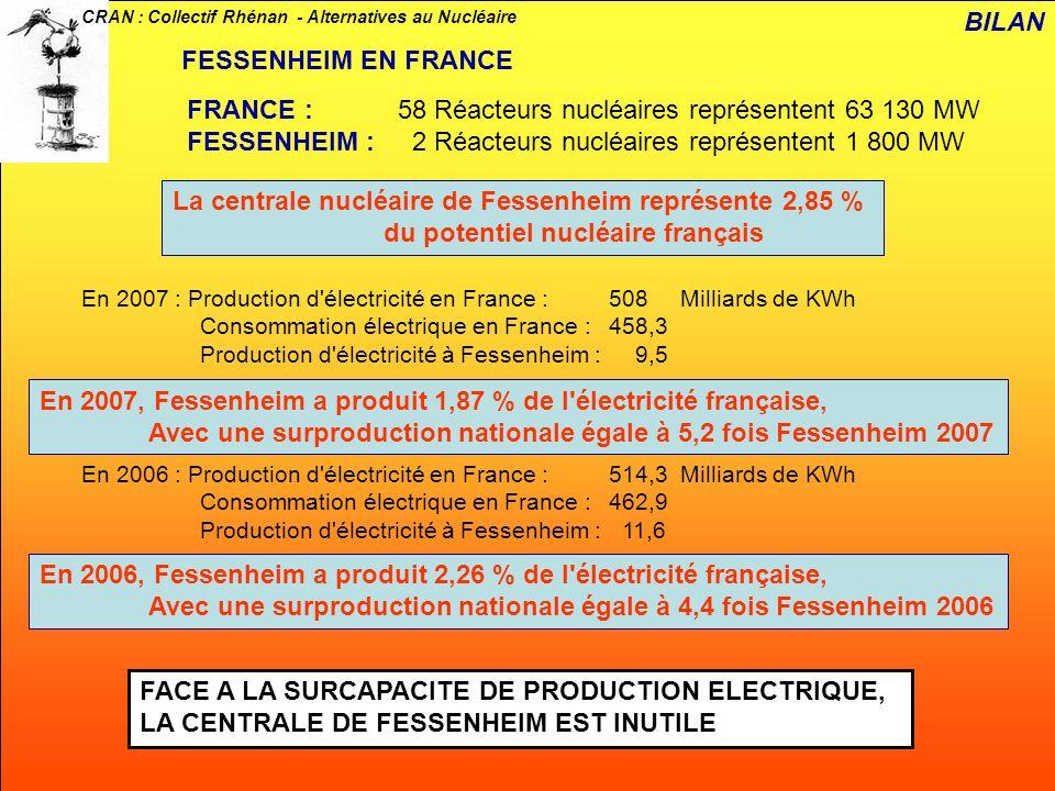 CRAN : Collectif Rhénan - Alternatives au Nucléaire Par contrat, la centrale de Fessenheim envoie 17,5 % de l électricité vers la Suisse 15 % de l électricité vers l Allemagne En 2007, la centrale de Fessenheim a produit pour la France 6,41 Milliards de KWh ce qui représente 1,4 % de l électricité consommée en France pour cette année.