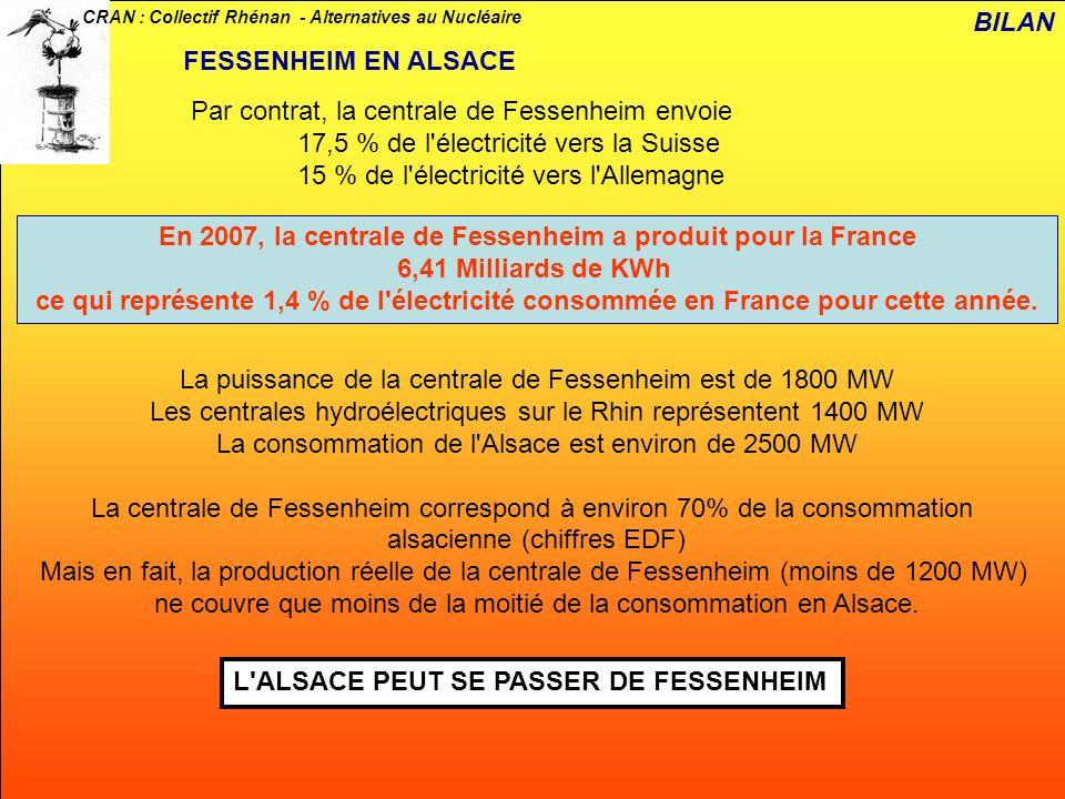 CRAN : Collectif Rhénan - Alternatives au Nucléaire La production théorique de la centrale de Fessenheim est de 5,86 + 5,86 = 11, 72 TWh (Milliards de KWh) – Chiffres EDF LA CENTRALE DE FESSENHEIM EST INTERMITTENTE BILAN En 30 ans, la centrale de Fessenheim a atteint ou dépassé ce chiffre 4 fois (en 1984, 1996, 2001 et 2005) EN MOYENNE : 75 % DU TEMPS… DEPUIS 3 ANS : A PEINE 60% …