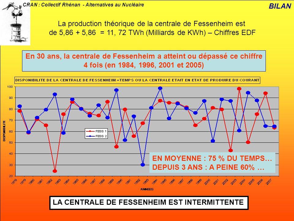 CRAN : Collectif Rhénan - Alternatives au Nucléaire La production théorique de la centrale de Fessenheim est de 5,86 + 5,86 = 11, 72 TWh (Milliards de