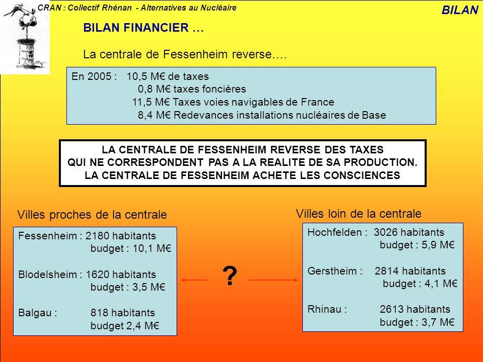 CRAN : Collectif Rhénan - Alternatives au Nucléaire BILAN BILAN FINANCIER … La centrale de Fessenheim reverse…. En 2005 : 10,5 M de taxes 0,8 M taxes
