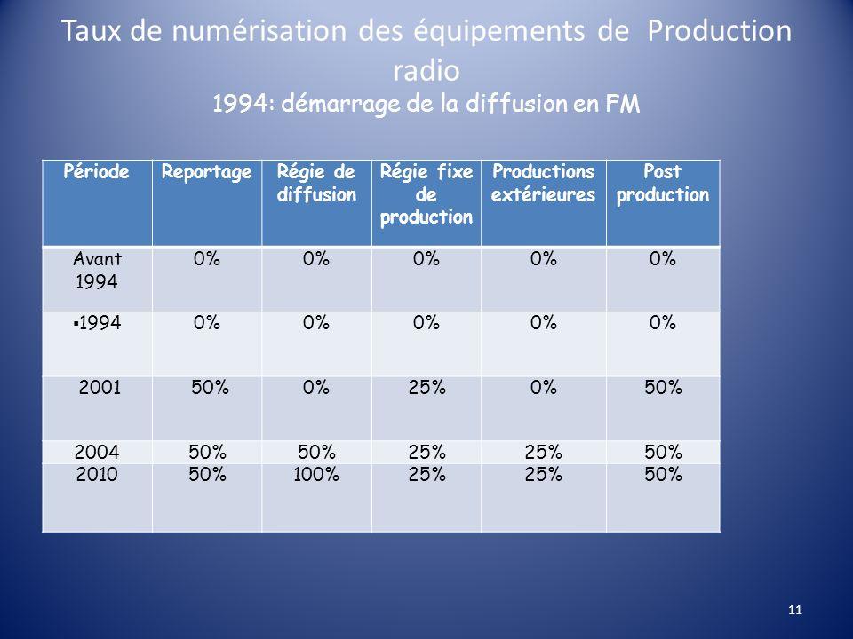 Taux de numérisation des équipements de Production radio 1994: démarrage de la diffusion en FM PériodeReportage Régie de diffusion Régie fixe de produ