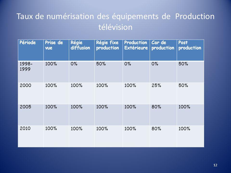 Taux de numérisation des équipements de Production télévision PériodePrise de vue Régie diffusion Régie fixe production Production Extérieure Car de p