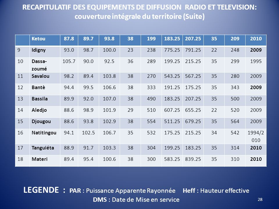 RECAPITULATIF DES EQUIPEMENTS DE DIFFUSION RADIO ET TELEVISION: couverture intégrale du territoire (Suite) Ketou87.889.793.838199183.25207.25352092010
