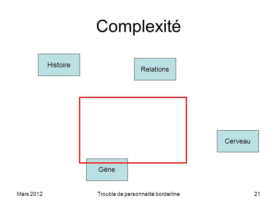 Mars 2012Trouble de personnalité borderline21 Complexité Histoire Relations Gène Cerveau