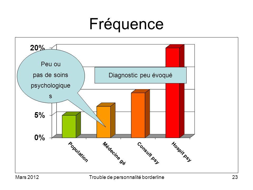 Mars 2012Trouble de personnalité borderline23 Fréquence Peu ou pas de soins psychologique s Diagnostic peu évoqué