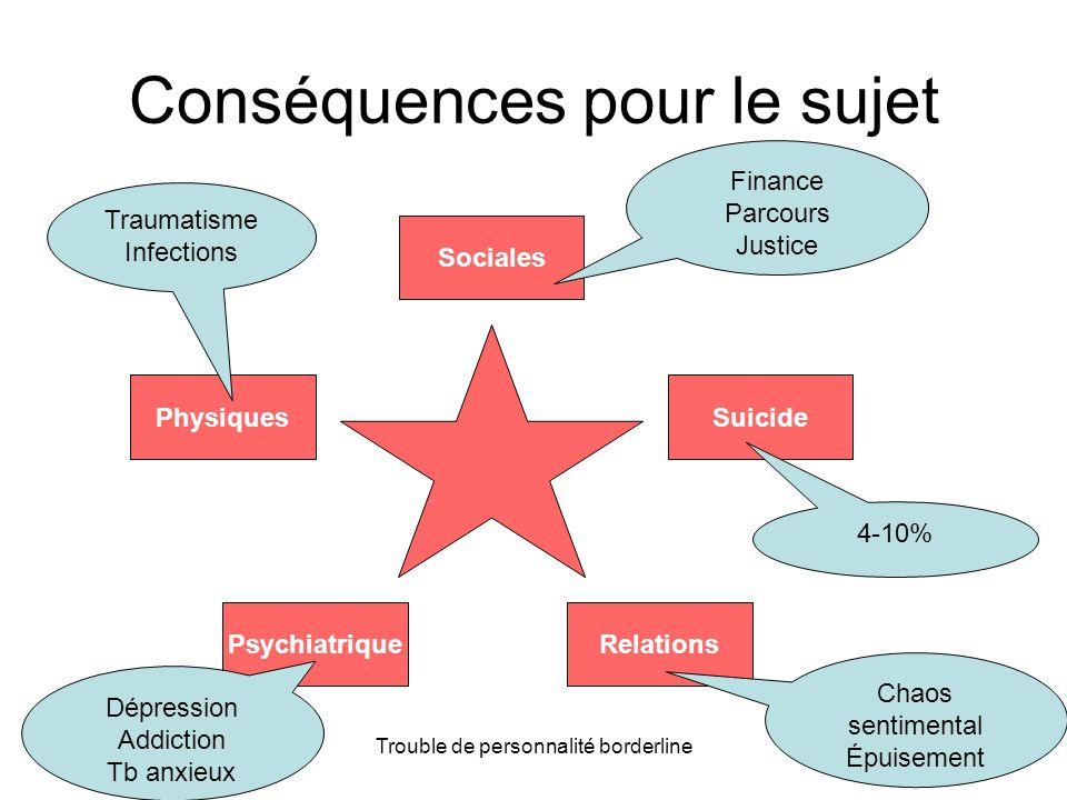 Mars 2012Trouble de personnalité borderline24 Conséquences pour le sujet Sociales Suicide RelationsPsychiatrique Physiques Finance Parcours Justice 4-