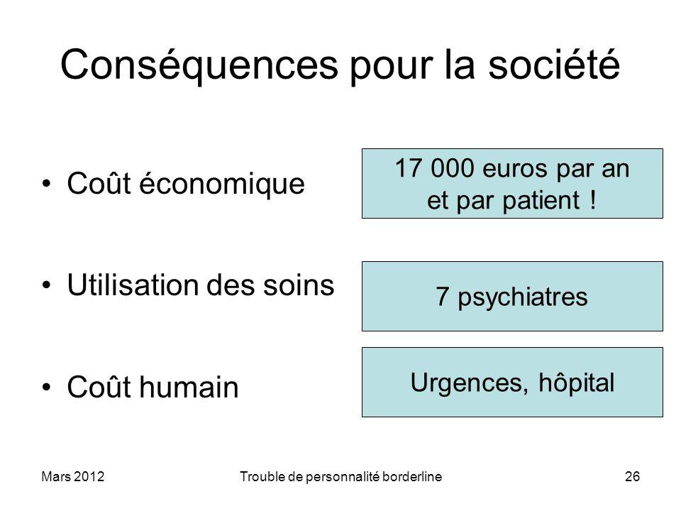 Mars 2012Trouble de personnalité borderline26 Conséquences pour la société Coût économique Utilisation des soins Coût humain 17 000 euros par an et pa