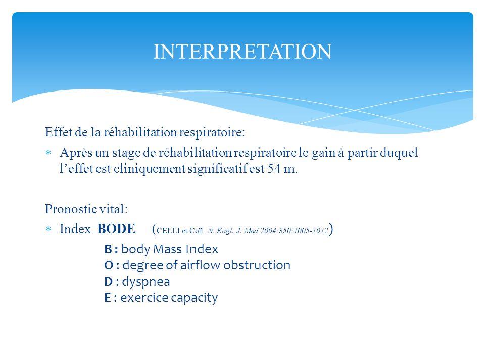 Effet de la réhabilitation respiratoire: Après un stage de réhabilitation respiratoire le gain à partir duquel leffet est cliniquement significatif es