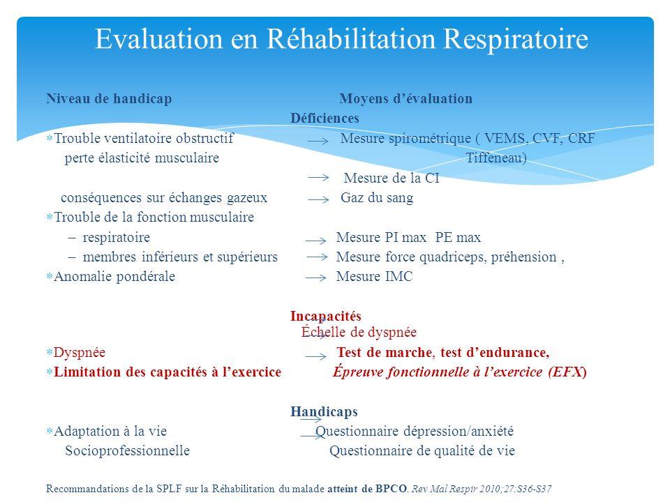 Niveau de handicap Moyens dévaluation Déficiences Trouble ventilatoire obstructif Mesure spirométrique ( VEMS, CVF, CRF perte élasticité musculaire Ti