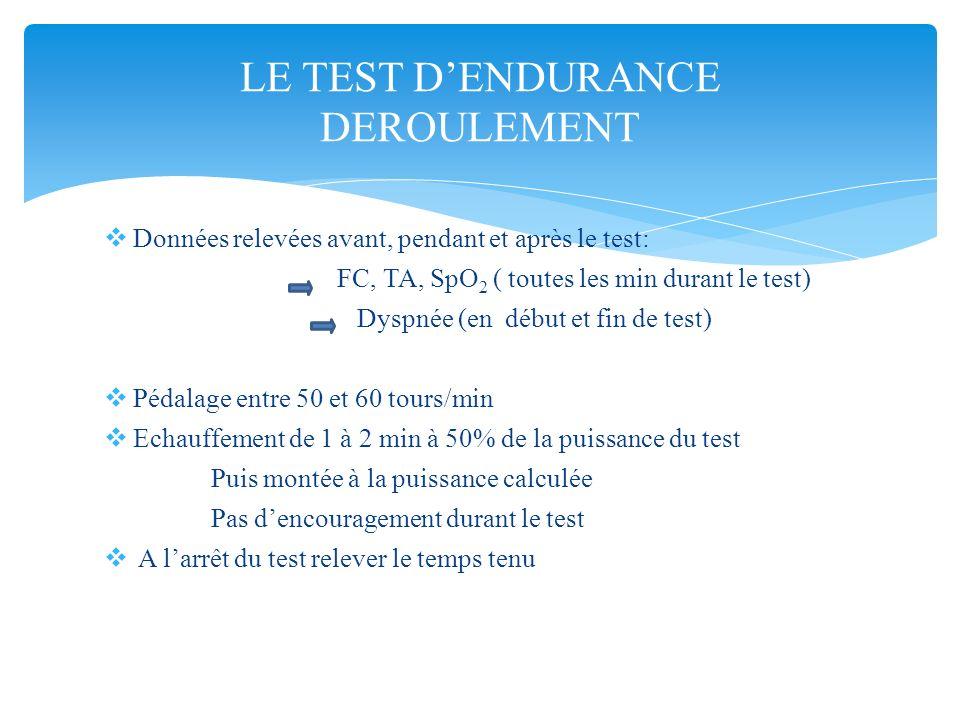 Données relevées avant, pendant et après le test: FC, TA, SpO 2 ( toutes les min durant le test) Dyspnée (en début et fin de test) Pédalage entre 50 e