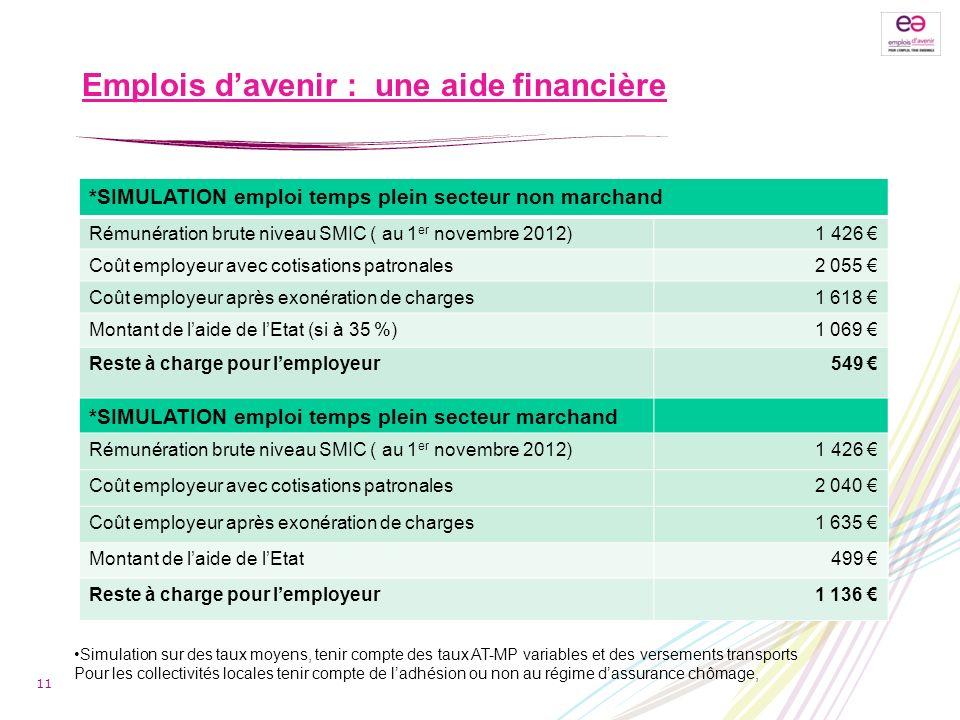 Emplois davenir : une aide financière *SIMULATION emploi temps plein secteur non marchand Rémunération brute niveau SMIC ( au 1 er novembre 2012) 1 42
