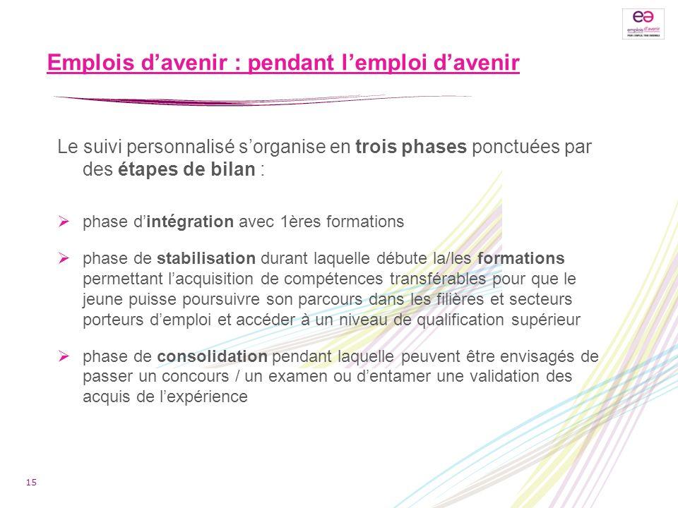 Emplois davenir : pendant lemploi davenir 15 Le suivi personnalisé sorganise en trois phases ponctuées par des étapes de bilan : phase dintégration av