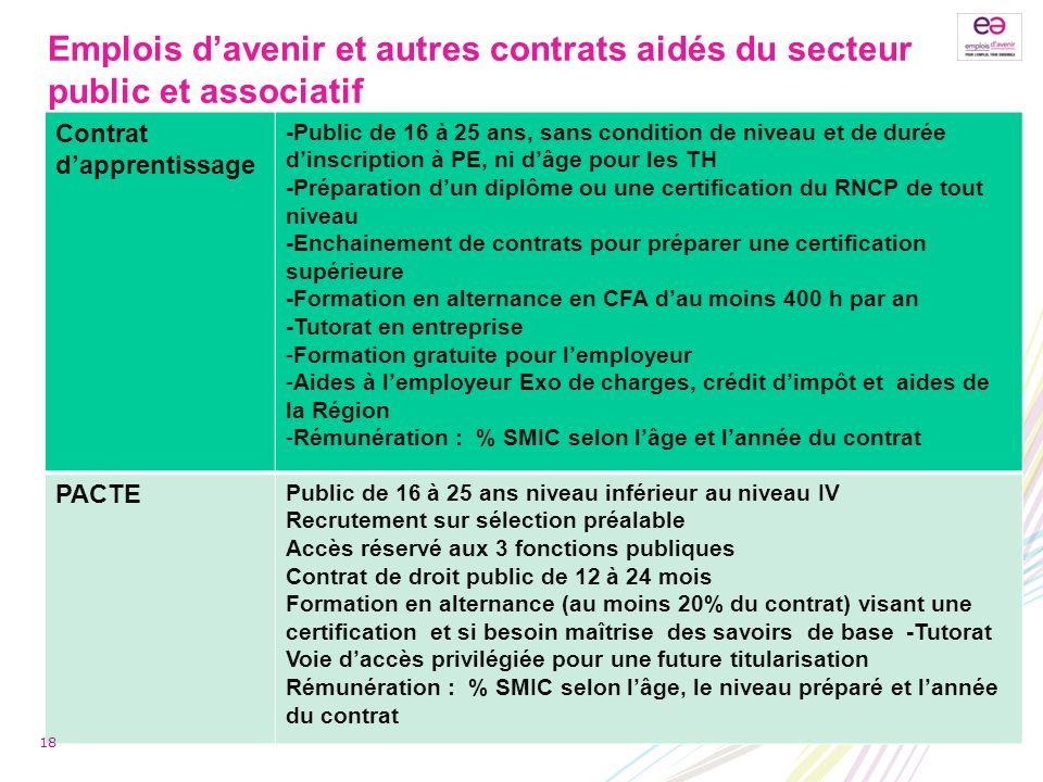 Emplois davenir et autres contrats aidés du secteur public et associatif Contrat dapprentissage -Public de 16 à 25 ans, sans condition de niveau et de