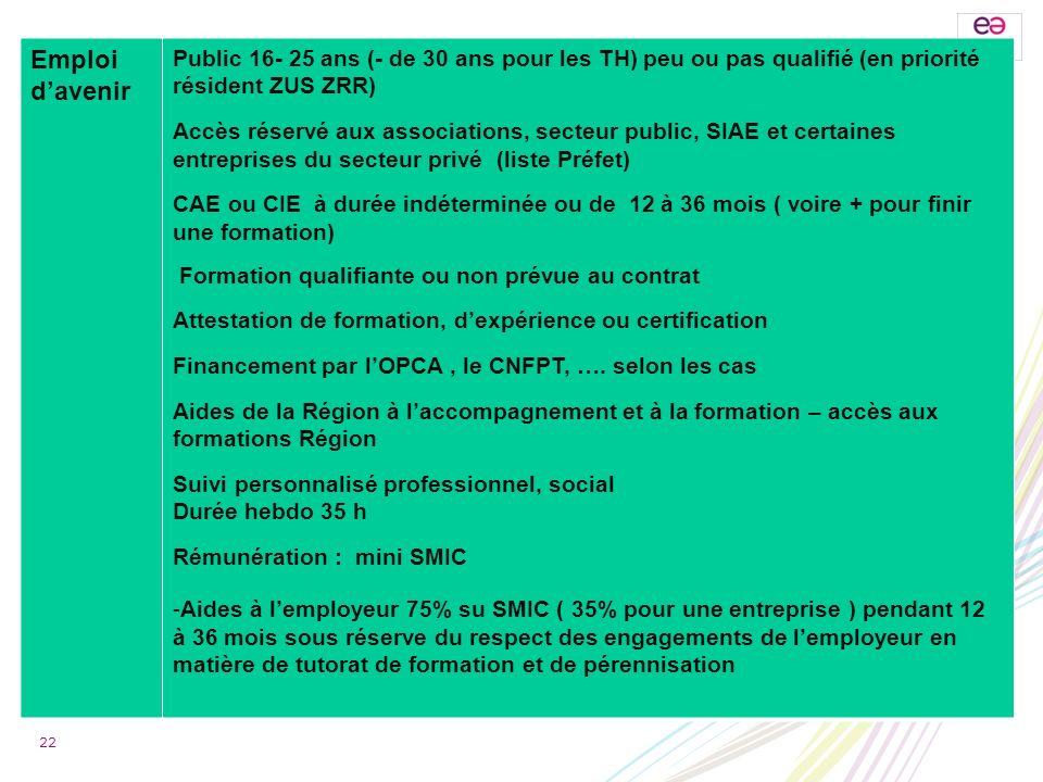 Emploi davenir Public 16- 25 ans (- de 30 ans pour les TH) peu ou pas qualifié (en priorité résident ZUS ZRR) Accès réservé aux associations, secteur