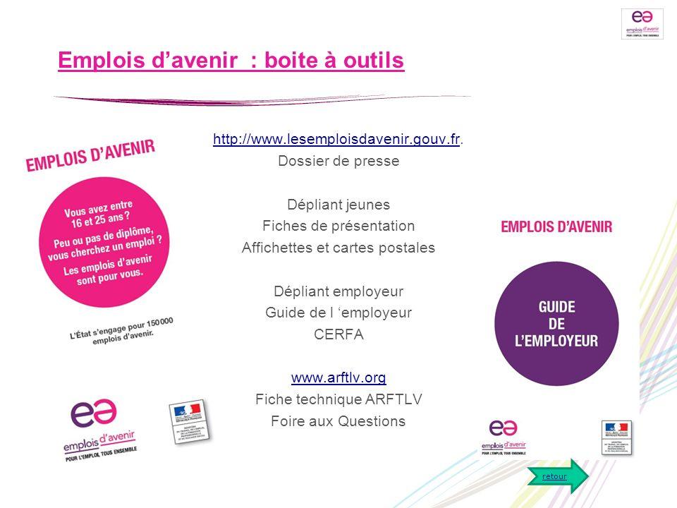 Emplois davenir : boite à outils http://www.lesemploisdavenir.gouv.frhttp://www.lesemploisdavenir.gouv.fr. Dossier de presse Dépliant jeunes Fiches de
