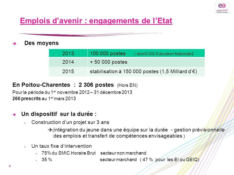 Emplois davenir : engagements de lEtat Des moyens En Poitou-Charentes : 2 306 postes (Hors EN) Pour la période du 1 er novembre 2012 – 31 décembre 201