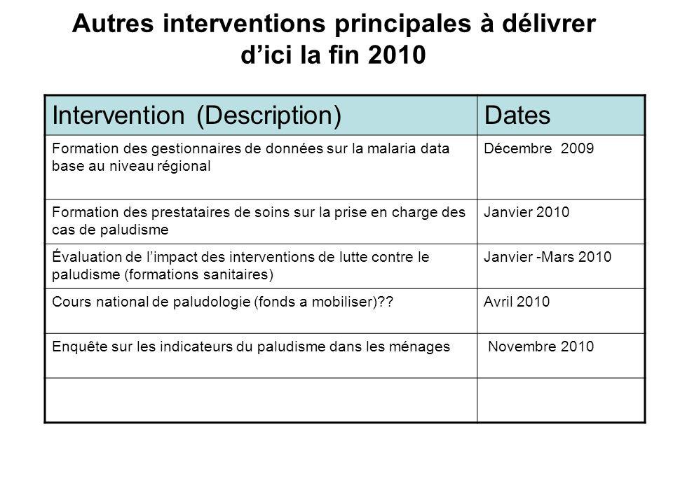 Autres interventions principales à délivrer dici la fin 2010 Intervention (Description)Dates Formation des gestionnaires de données sur la malaria dat