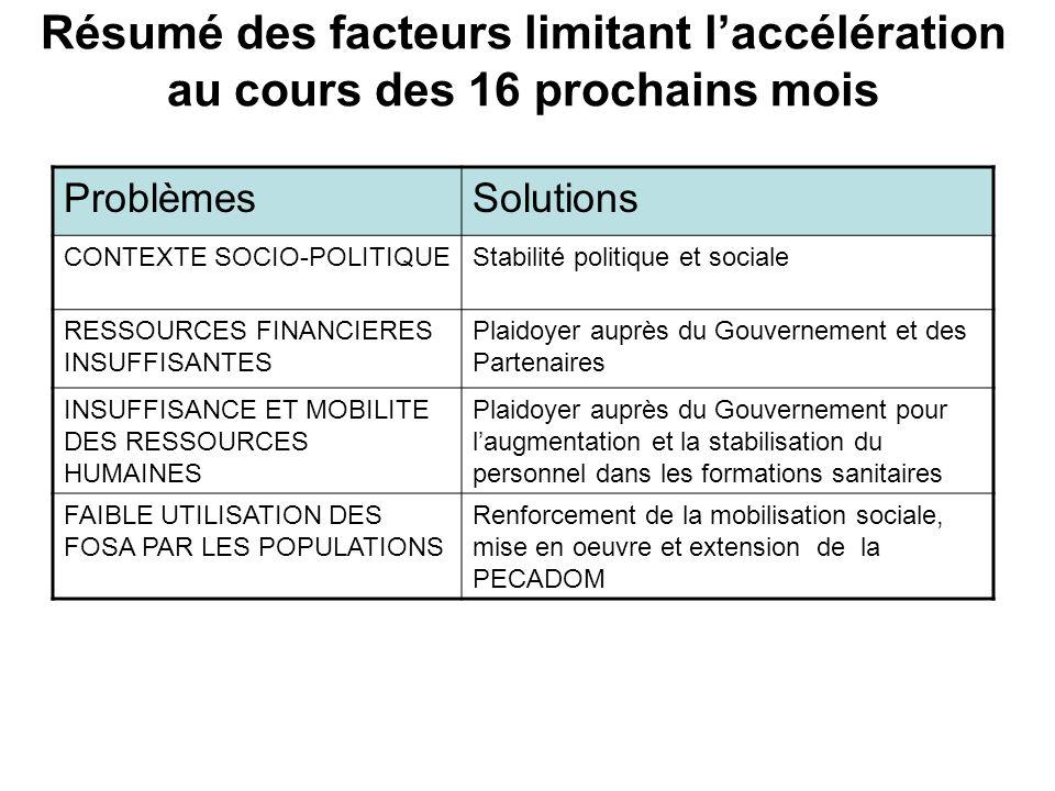 Résumé des facteurs limitant laccélération au cours des 16 prochains mois ProblèmesSolutions CONTEXTE SOCIO-POLITIQUEStabilité politique et sociale RE