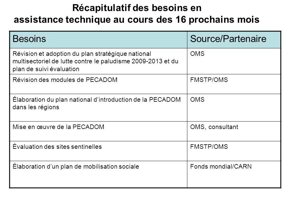 Récapitulatif des besoins en assistance technique au cours des 16 prochains mois BesoinsSource/Partenaire Révision et adoption du plan stratégique nat