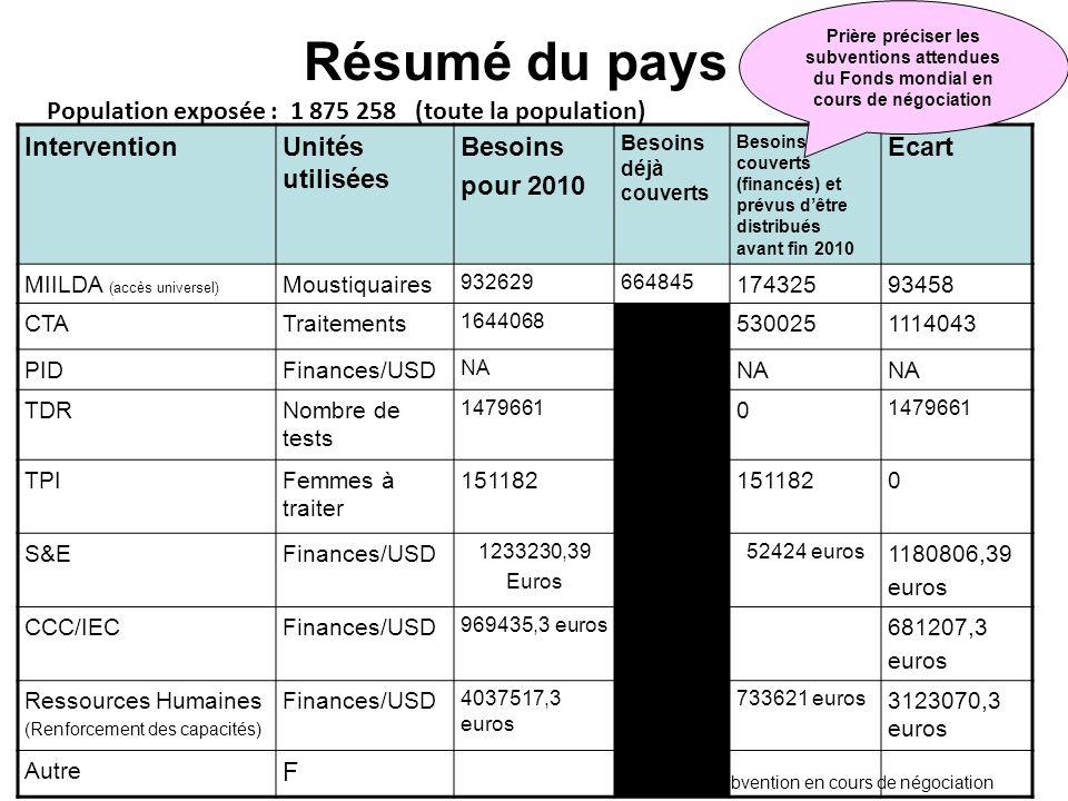 Résumé du pays InterventionUnités utilisées Besoins pour 2010 Besoins déjà couverts Besoins couverts (financés) et prévus dêtre distribués avant fin 2