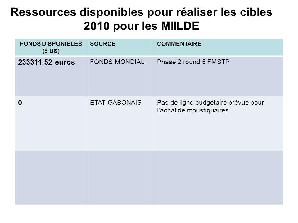 Ressources disponibles pour réaliser les cibles 2010 pour les MIILDE FONDS DISPONIBLES ($ US) SOURCECOMMENTAIRE 233311,52 euros FONDS MONDIALPhase 2 r
