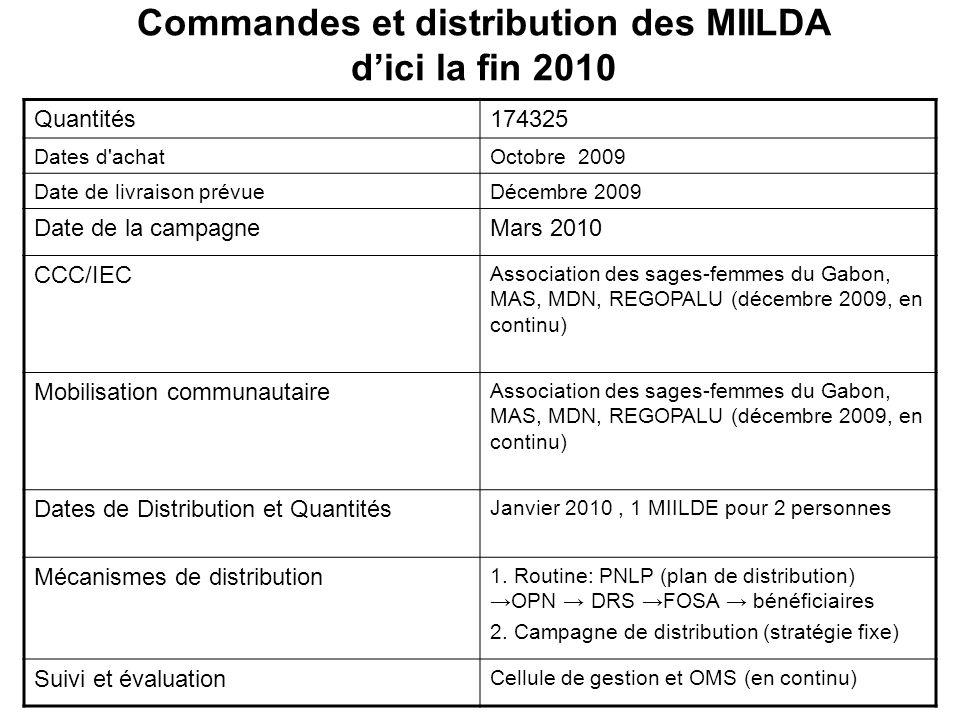 Commandes et distribution des MIILDA dici la fin 2010 Quantités174325 Dates d'achatOctobre 2009 Date de livraison prévueDécembre 2009 Date de la campa