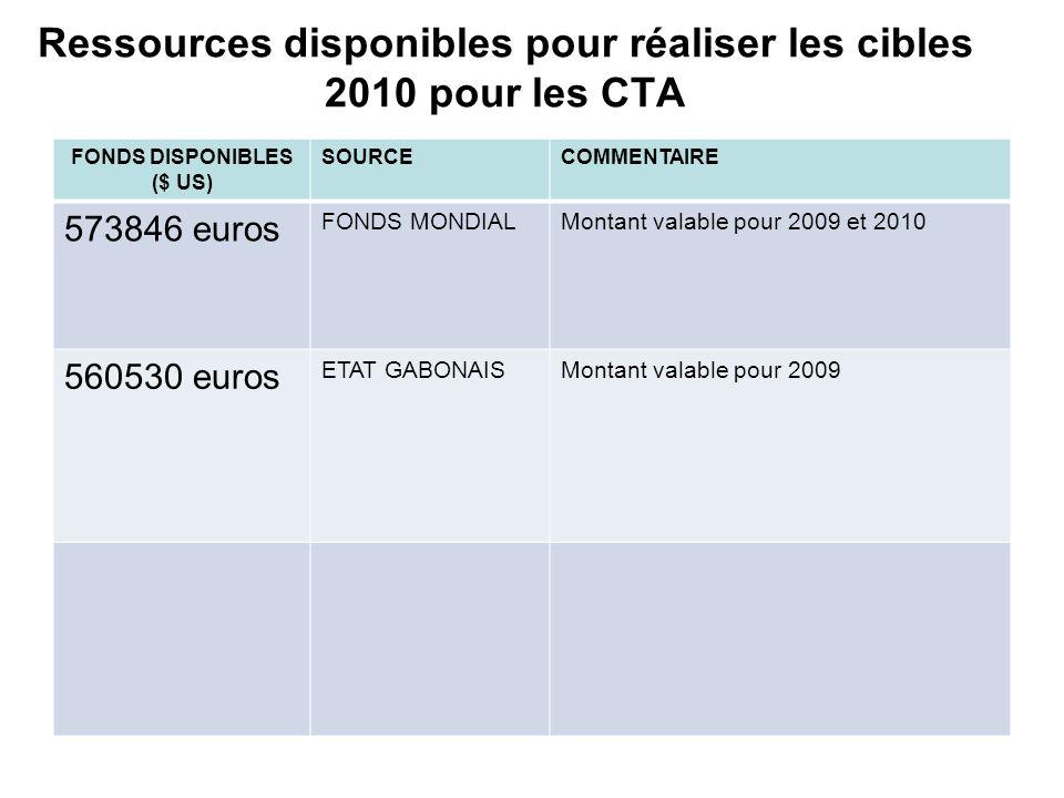 Ressources disponibles pour réaliser les cibles 2010 pour les CTA FONDS DISPONIBLES ($ US) SOURCECOMMENTAIRE 573846 euros FONDS MONDIALMontant valable