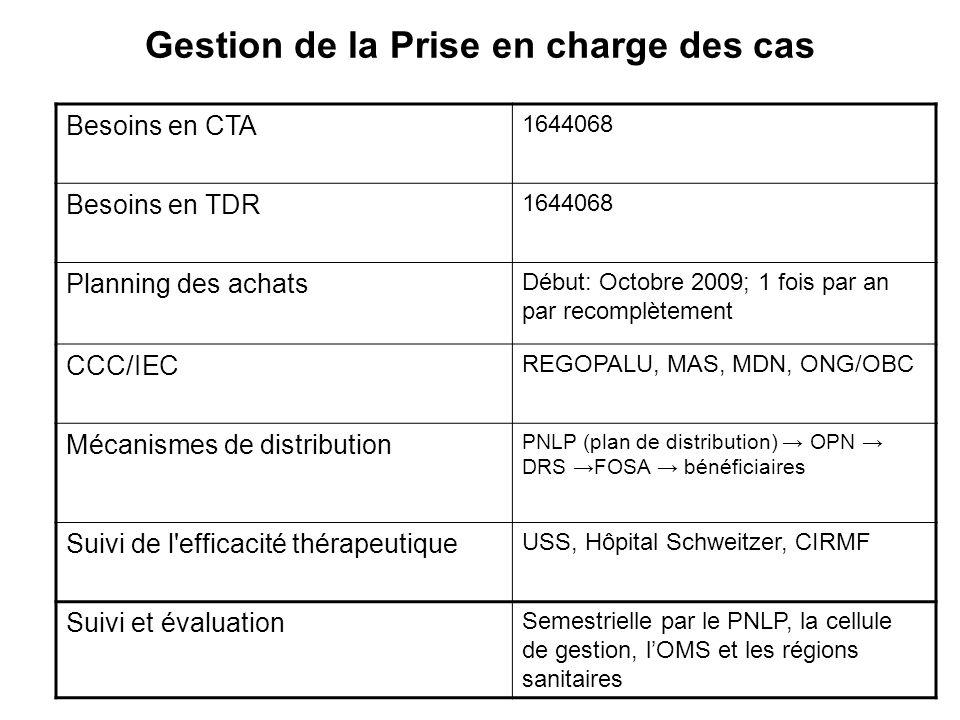 Gestion de la Prise en charge des cas Besoins en CTA 1644068 Besoins en TDR 1644068 Planning des achats Début: Octobre 2009; 1 fois par an par recompl