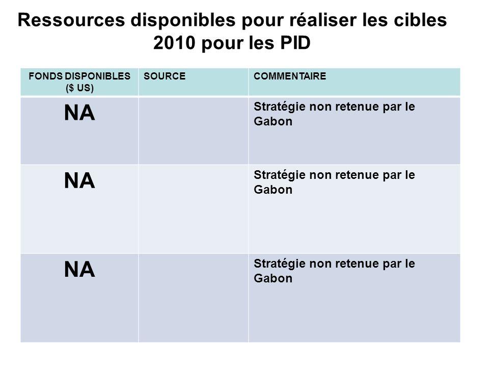 Ressources disponibles pour réaliser les cibles 2010 pour les PID FONDS DISPONIBLES ($ US) SOURCECOMMENTAIRE NA Stratégie non retenue par le Gabon NA