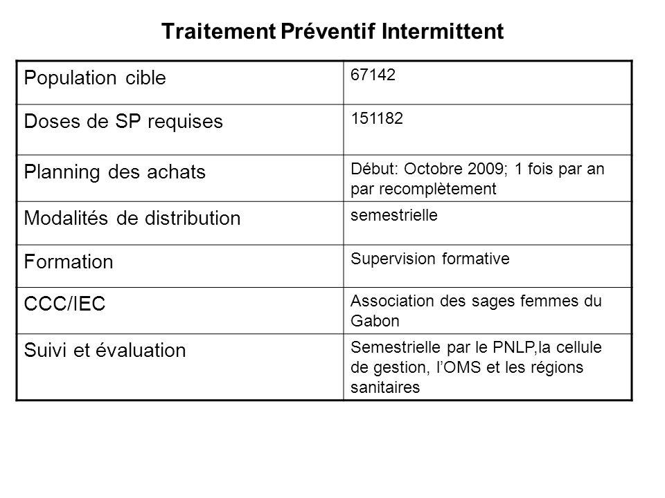 Traitement Préventif Intermittent Population cible 67142 Doses de SP requises 151182 Planning des achats Début: Octobre 2009; 1 fois par an par recomp