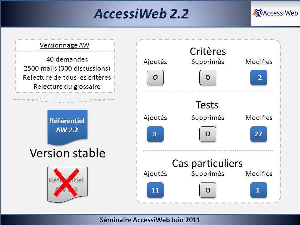 AccessiWeb 2.2 Séminaire AccessiWeb Juin 2011 Référentiel AW 2.2 Référentiel AW 2.3 Versionnage AW 40 demandes 2500 mails (300 discussions) Relecture