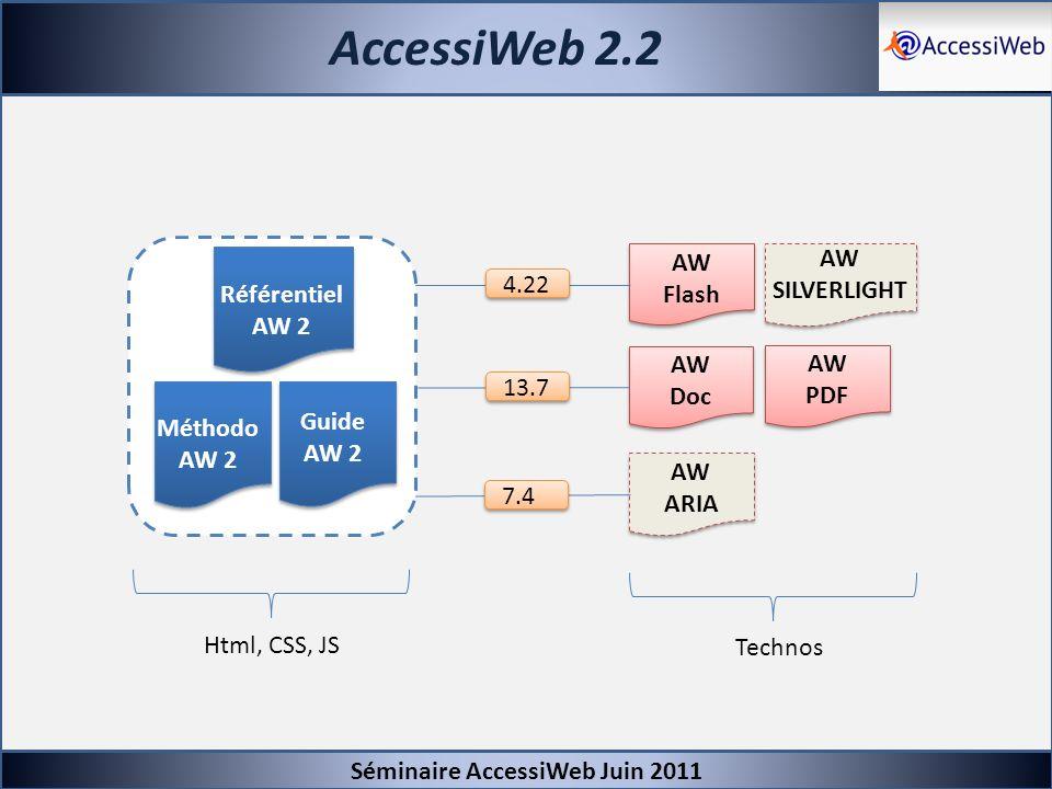 AccessiWeb 2.2 Séminaire AccessiWeb Juin 2011 AW Doc AW PDF AW Flash AW SILVERLIGHT AW ARIA Référentiel AW 2 Méthodo AW 2 Guide AW 2 4.22 13.7 7.4 Htm