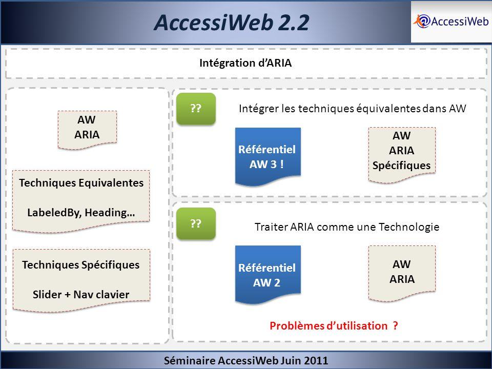 AccessiWeb 2.2 Séminaire AccessiWeb Juin 2011 Intégration dARIA Techniques Equivalentes LabeledBy, Heading… Techniques Spécifiques Slider + Nav clavie