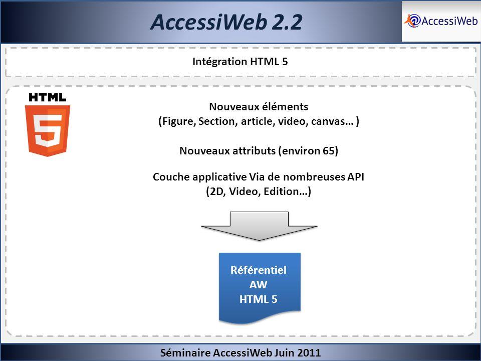AccessiWeb 2.2 Séminaire AccessiWeb Juin 2011 Intégration HTML 5 Nouveaux éléments (Figure, Section, article, video, canvas… ) Couche applicative Via