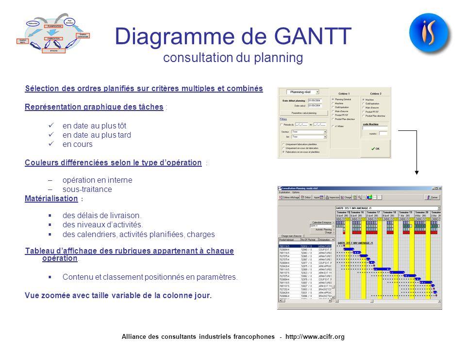 Diagramme de GANTT consultation du planning Sélection des ordres planifiés sur critères multiples et combinés Représentation graphique des tâches : en