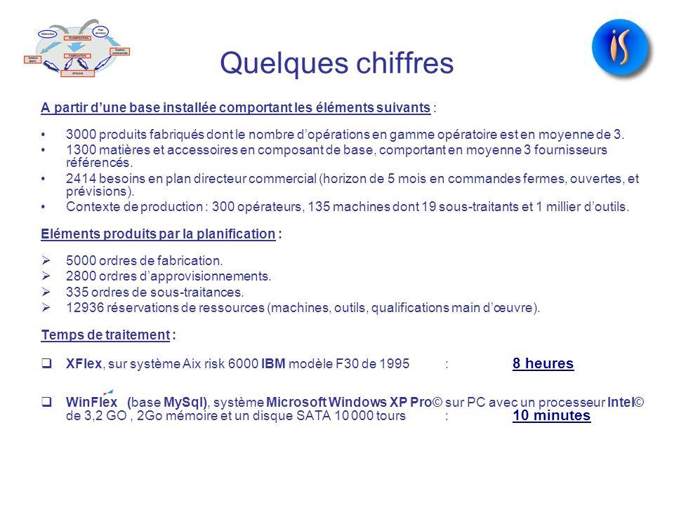 Quelques chiffres A partir dune base installée comportant les éléments suivants : 3000 produits fabriqués dont le nombre dopérations en gamme opératoi