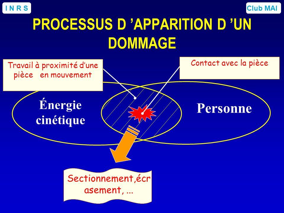 Club MAII N R S Énergie cinétique Personne Contact avec la pièce Sectionnement,écr asement,... Travail à proximité dune pièce en mouvement PROCESSUS D