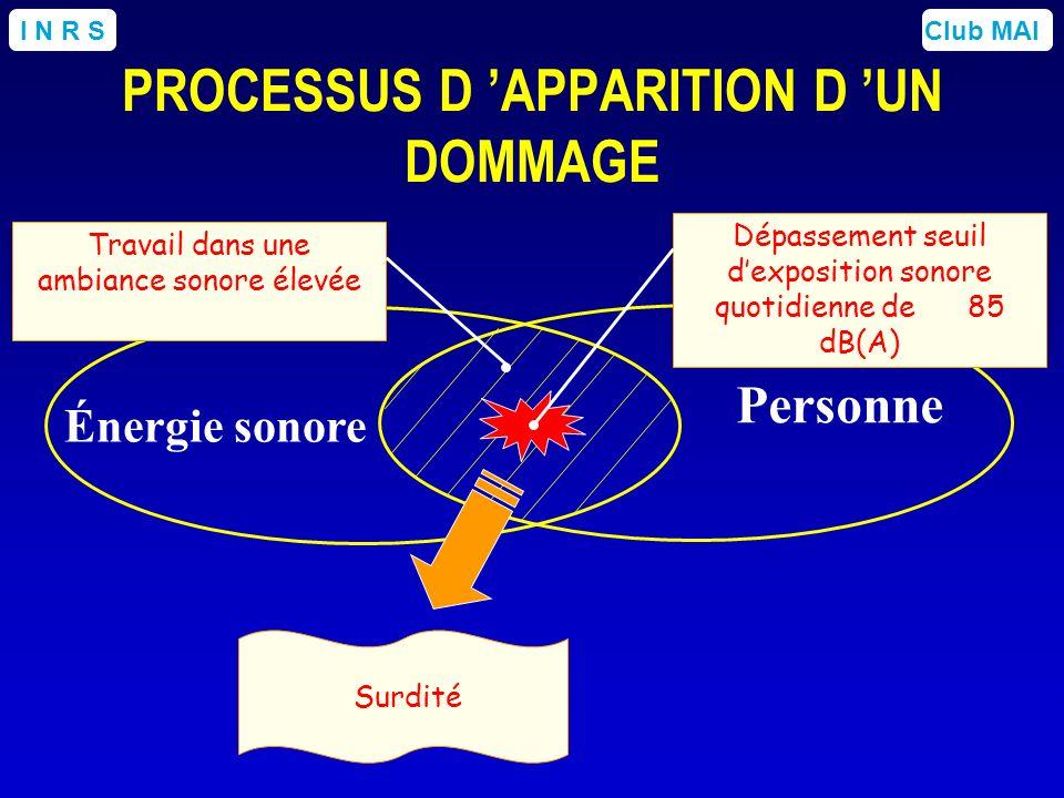 Club MAII N R S Énergie sonore Personne Dépassement seuil dexposition sonore quotidienne de 85 dB(A) Surdité Travail dans une ambiance sonore élevée P