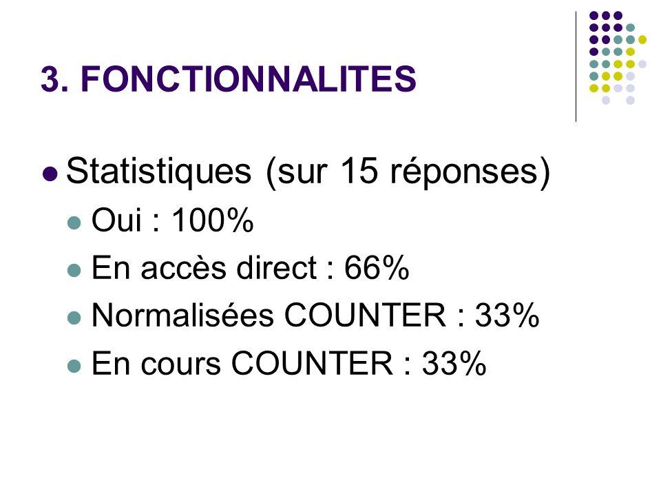 3. FONCTIONNALITES Statistiques (sur 15 réponses) Oui : 100% En accès direct : 66% Normalisées COUNTER : 33% En cours COUNTER : 33%